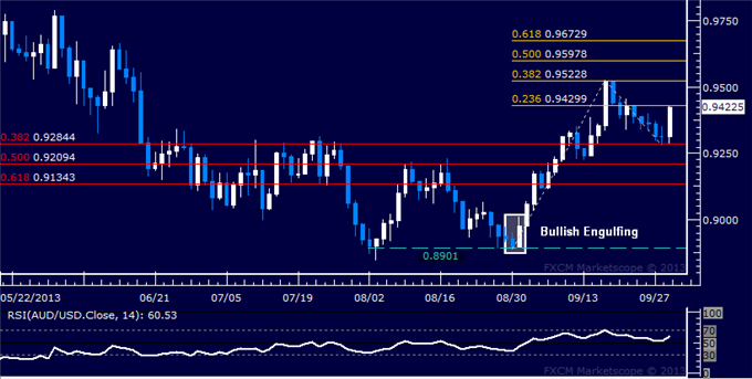 dailyclassics_aud-usd_body_Picture_9.png, Forex: AUD/USD Technical Analysis  Aussie Recovery Resuming