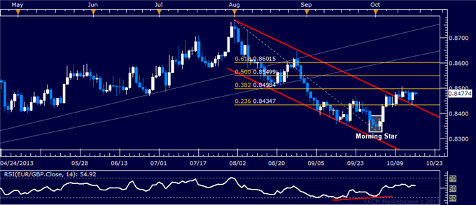 dailyclassics_eur-chf_body_eurgbp.png, Forex: EUR/GBP Technical Analysis  Key Resistance Sub-0.85