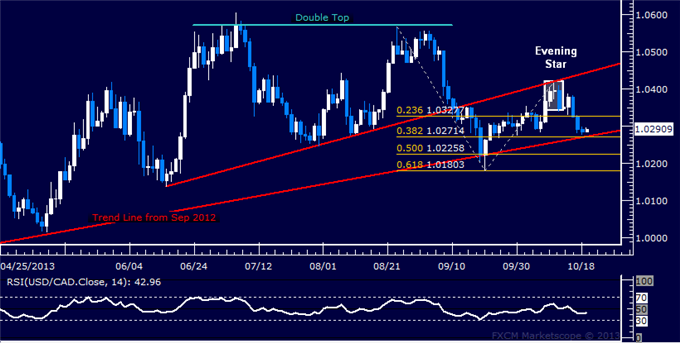 dailyclassics_usd-cad_body_Picture_9.png, Forex: USD/CAD Technical Analysis  13-Month Support at Risk