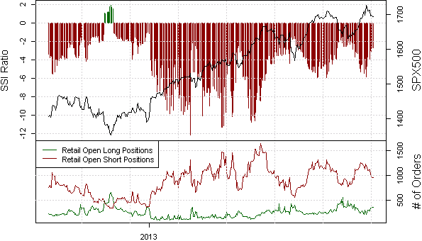 ssi_SPX500_body_Picture_20.png, Our Data Flashes Major Warning Sign on Samp;P 500