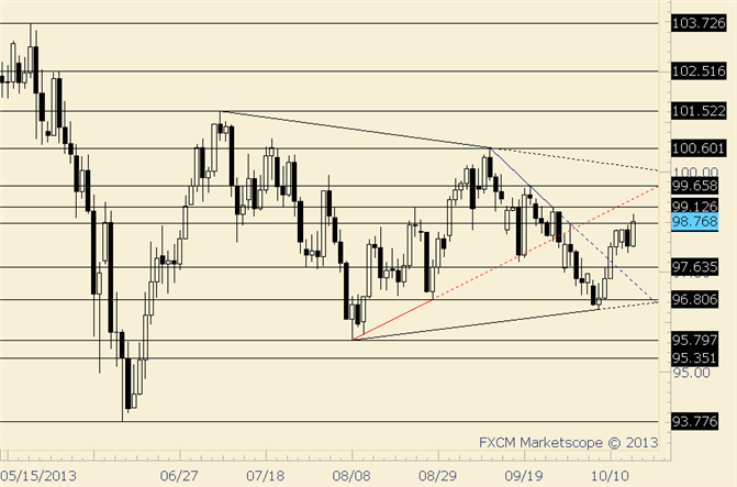 eliottWaves_usd-jpy_body_usdjpy.png, USD/JPY Pushes to High for Month; Former High at 99 of Interest