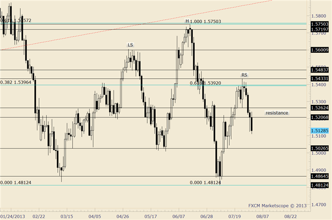 eliottWaves_gbp-usd_1_body_gbpusd.png, GBP/USD Month Open at 1.5207; Near Term Resistance at 1.5150/70