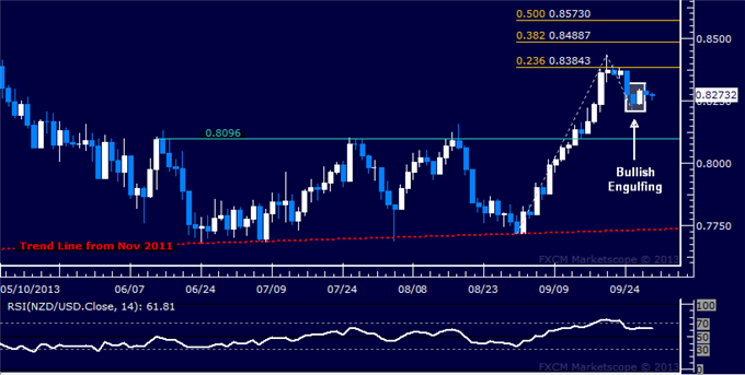 dailyclassics_nzd-usd_body_Picture_10.png, Forex: NZD/USD Technical Analysis  Bulls Aim to Renew Rally