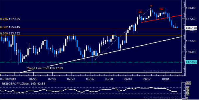 dailyclassics_gbp-jpy_body_Picture_12.png, GBP/JPY Technical Analysis  Stalling Above 155.00