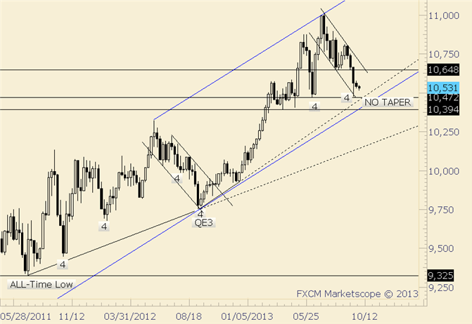 eliottWaves_us_dollar_index_body_usdollar.png, USDOLLAR Completes September with an Unchanged Day