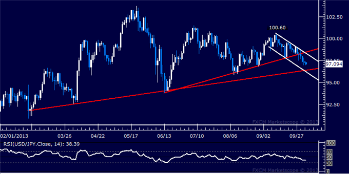 dailyclassics_usd-jpy_body_Picture_10.png, Forex: USD/JPY Technical Analysis  Edging to Key Trend Line