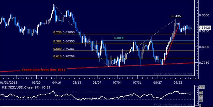 dailyclassics_nzd-usd_body_Picture_10.png, NZD/USD Technical Analysis  Prices at Near-Standstill