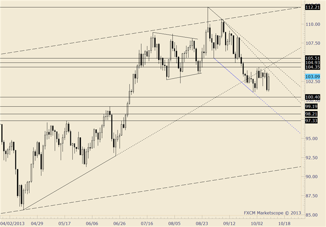 eliottWaves_oil_body_crude.png, Crude Catches a Bid but 104.35 Remains Line in the Sand