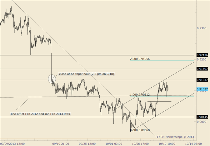 eliottWaves_usd-chf_body_usdchf.png, USD/CHF Resistance is Bolstered by No Taper Price Level