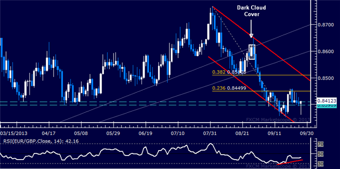 dailyclassics_eur-chf_1_body_Picture_8.png, Forex: EUR/GBP Technical Analysis  Support Holding at 0.84