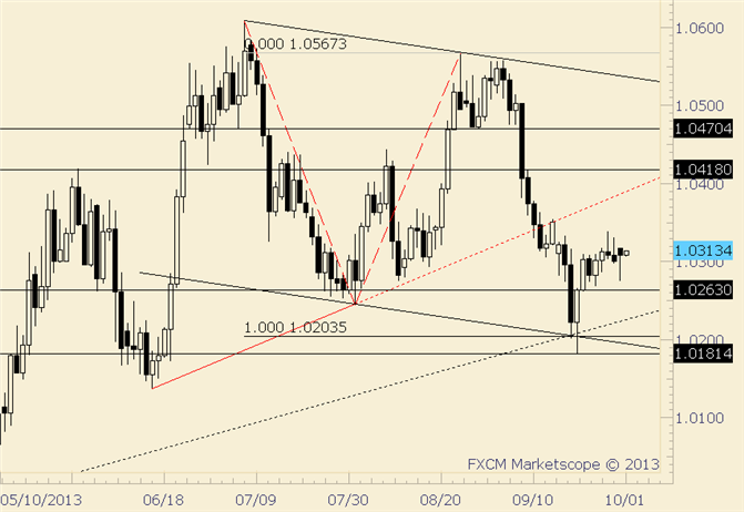 eliottWaves_usd-cad_body_usdcad.png, USD/CAD Continuing to Hold Up after 9/19 Reversal