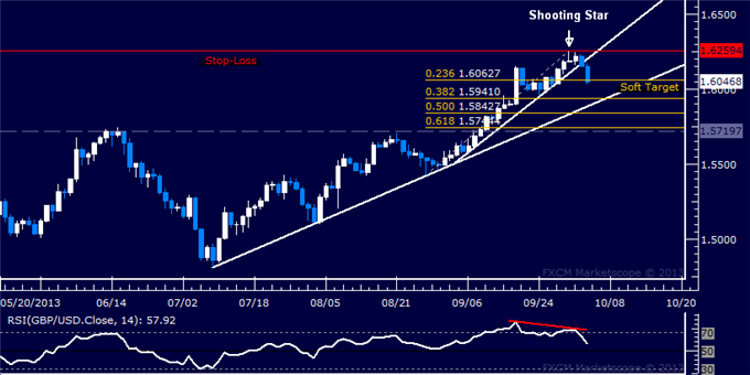 dailyclassics_gbp-usd_body_Picture_9.png, Forex: GBP/USD Technical Analysis  Nudging Short Trade Target