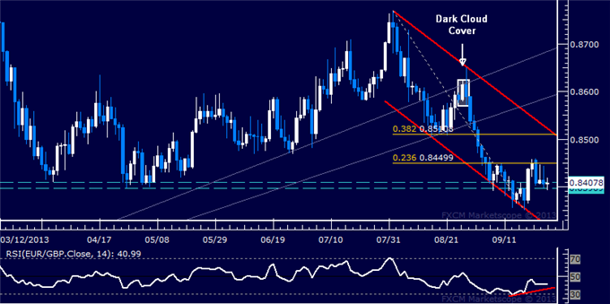 dailyclassics_eur-chf_1_body_Picture_8.png, Forex: EUR/GBP Technical Analysis  Short Trade Held for Now