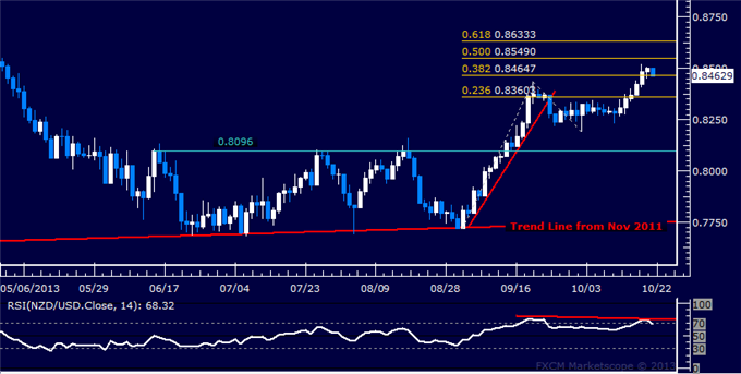 dailyclassics_nzd-usd_body_Picture_12.png, Forex: NZD/USD Technical Analysis  Push Higher Losing Steam?