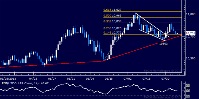Forex_US_Dollar_Meets_Chart_Support_SP_500_Tumbles_as_Expected_body_Picture_5.png, US Dollar Meets Chart Support, Samp;P 500 Tumbles as Expected