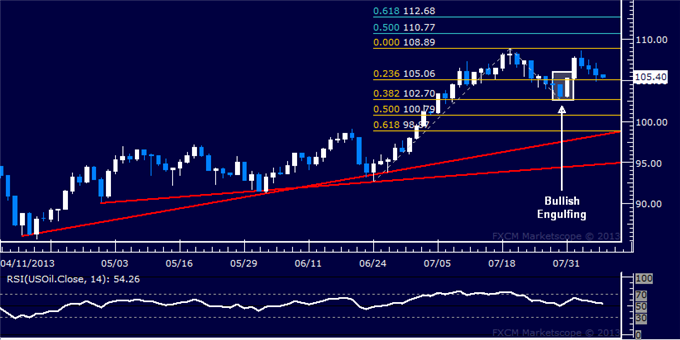 Forex_US_Dollar_Meets_Chart_Support_SP_500_Tumbles_as_Expected_body_Picture_8.png, US Dollar Meets Chart Support, Samp;P 500 Tumbles as Expected