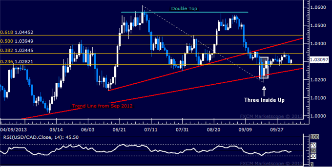 dailyclassics_usd-cad_body_Picture_7.png, Forex: USD/CAD Technical Analysis  Rally Struggling to Build