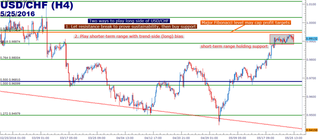 USD/CHF Technical Analysis: The Range within a Trend