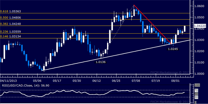 dailyclassics_usd-cad_body_Picture_7.png, USD/CAD Technical Analysis: Bulls Move to Retake 1.04