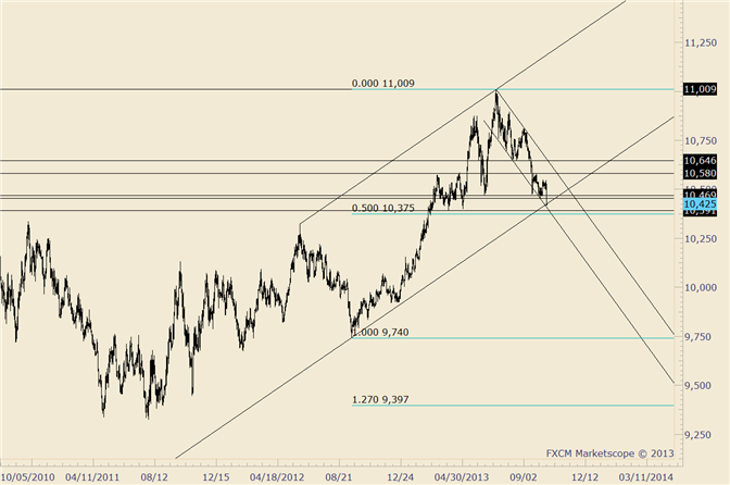 eliottWaves_us_dollar_index_body_usdollar.png, USDOLLAR 3rd Largest Drop of Year; Price is at Multiyear Channel