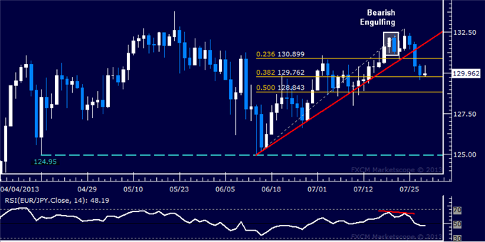 dailyclassics_eur-jpy_body_Picture_11.png, EUR/JPY Technical Analysis: Support Below 130.00 Holds Up