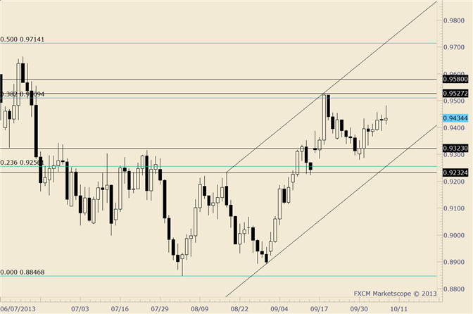 eliottWaves_aud-usd_body_audusd.png, AUD/USD in a Range; Estimated Support at .9325