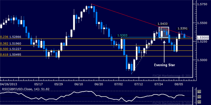 dailyclassics_gbp-usd_body_Picture_5.png, GBP/USD Technical Analysis: Resistance Below 1.54 Holds Up