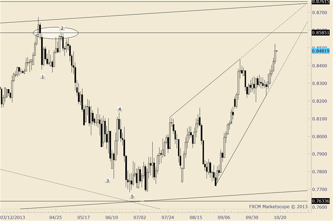 eliottWaves_nzd-usd_body_nzdusd.png, NZD/USD 5th Day Up; .8585 is a Huge Level in this Market