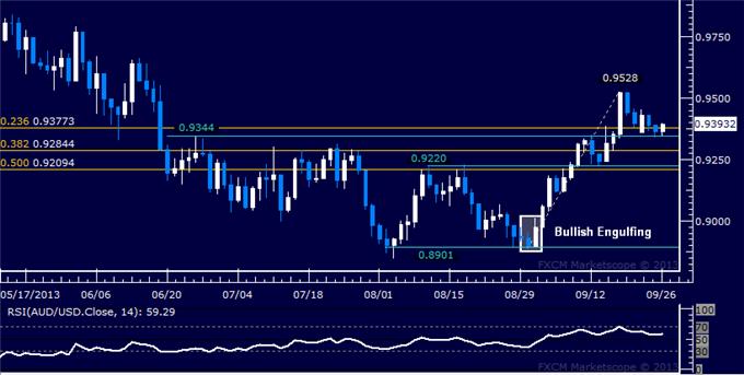 dailyclassics_aud-usd_1_body_Picture_9.png, Forex: AUD/USD Technical Analysis  Coiling Up at Support