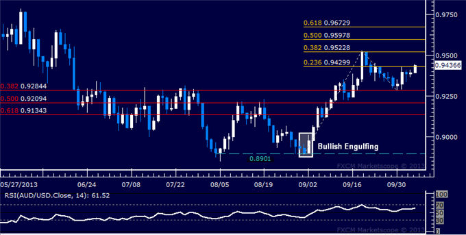 dailyclassics_aud-usd_body_Picture_3.png, Forex: AUD/USD Technical Analysis  Bulls Try to Expose 0.95
