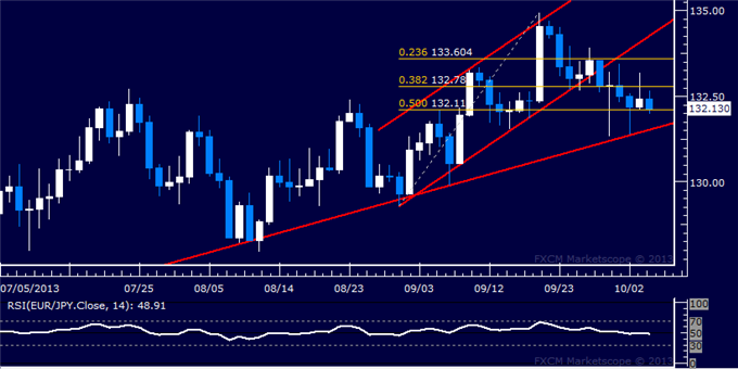 dailyclassics_eur-jpy_body_Picture_5.png, Forex: EUR/JPY Technical Analysis  Euro Stalls Above 132.00