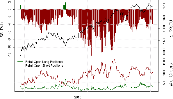 ssi_SPX500_body_Picture_14.png, Samp;P 500 Outlook Hinges on Crowds Next Moves