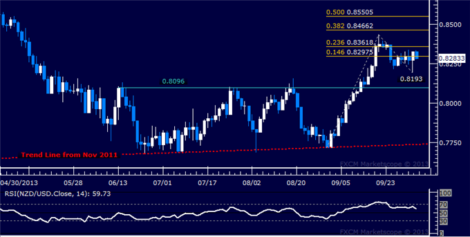 dailyclassics_nzd-usd_body_Picture_10.png, Forex: NZD/USD Technical Analysis Support Seen Sub-0.82