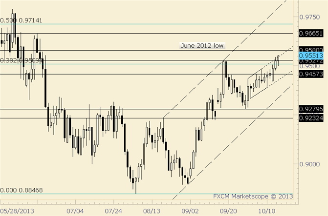 eliottWaves_aud-usd_body_audusd.png, AUD/USD Grind Higher Continues; 2012 Low is at .9580