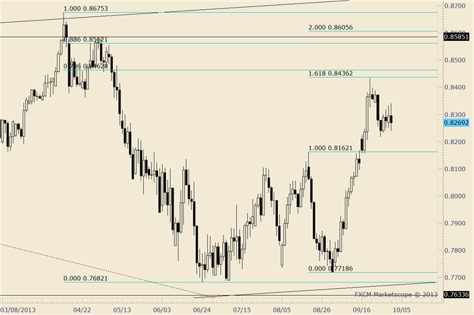 eliottWaves_nzd-usd_body_nzdusd.png, NZD/USD Outside Day as Price Reverses before Well-Defined .8350