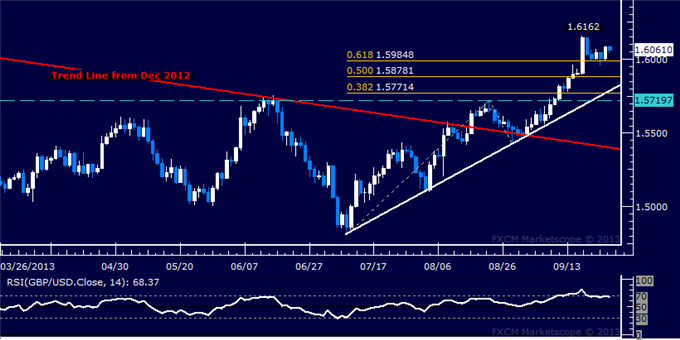 dailyclassics_gbp-usd_1_body_Picture_5.png, Forex: GBP/USD Technical Analysis  Support Sub-1.60 Holding