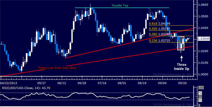 dailyclassics_usd-cad_1_body_Picture_7.png, Forex: USD/CAD Technical Analysis  Candle Setup Favors Gains