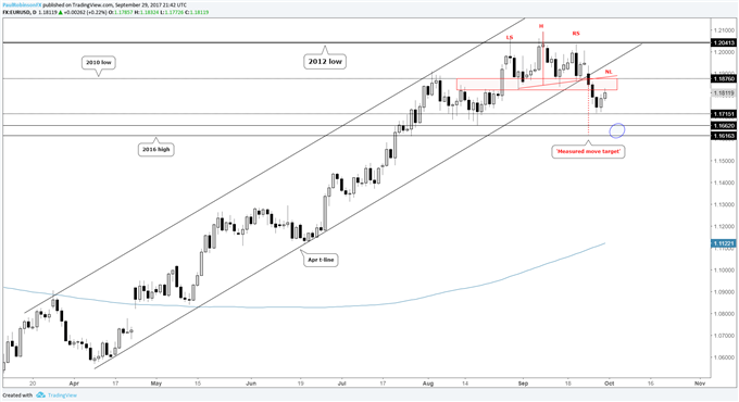 EURUSD Weekly Technical Analysis: New Month, More Weakness