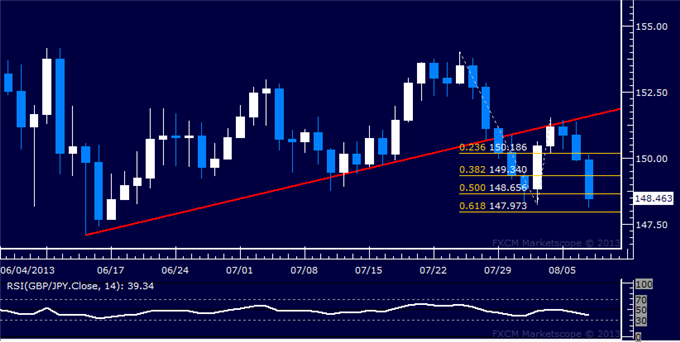 dailyclassics_gbp-jpy_body_Picture_12.png, GBP/JPY Technical Analysis: Prices Revisit July Swing Low