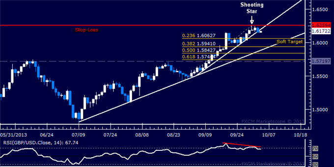 Forex_Strategy_GBPUSD_Short_Position_Triggered_body_Picture_5.png, Forex Strategy: GBP/USD Short Position Triggered