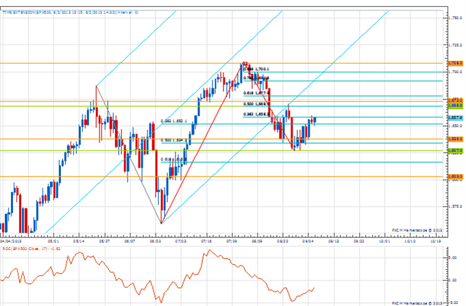 PT_sep_6_body_Picture_1.png, Price amp; Time: Key Levels to Watch in the Aftermath of NFP