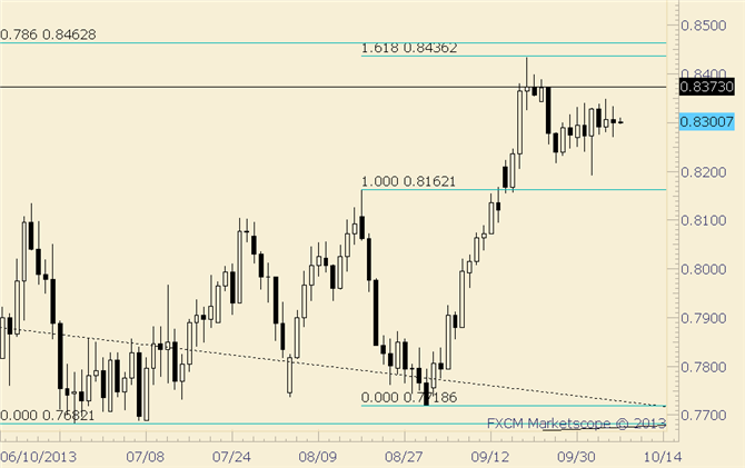 eliottWaves_nzd-usd_body_nzdusd.png, NZD/USD .8225-.8325 is Dominant at Moment