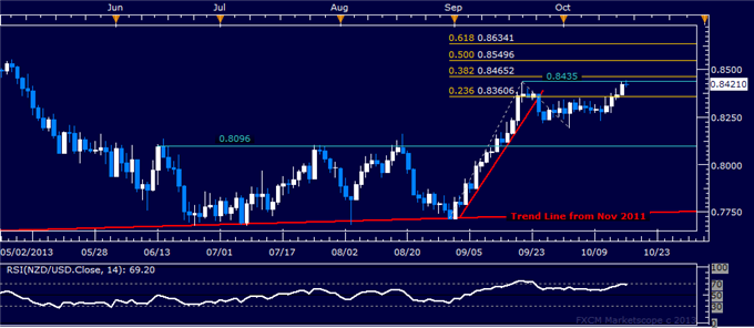 dailyclassics_nzd-usd_body_nzdusd.png, Forex: NZD/USD Technical Analysis  Testing September Swing Top
