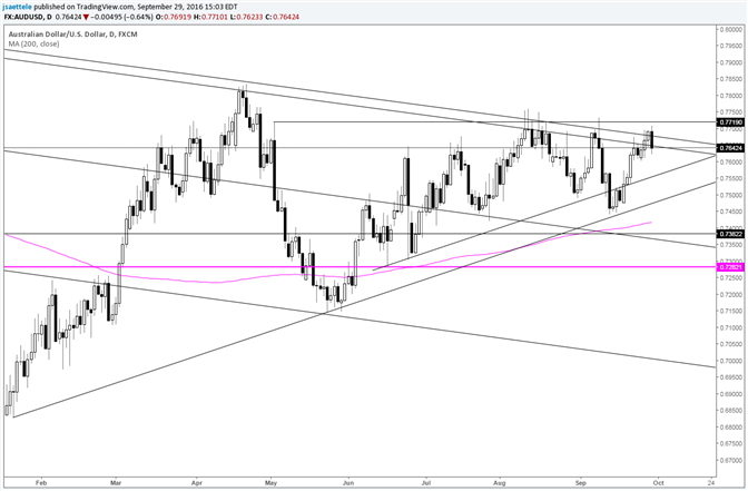 AUD/USD Another Outside Daily Reversal during Major Resistance