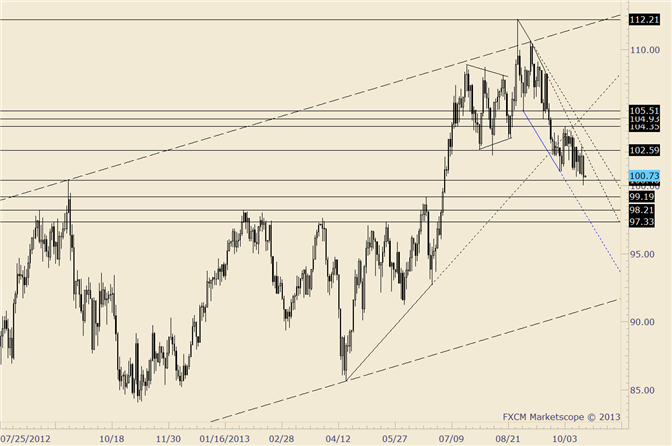 eliottWaves_oil_body_crude.png, Crude Tags 2012 High and Rebounds