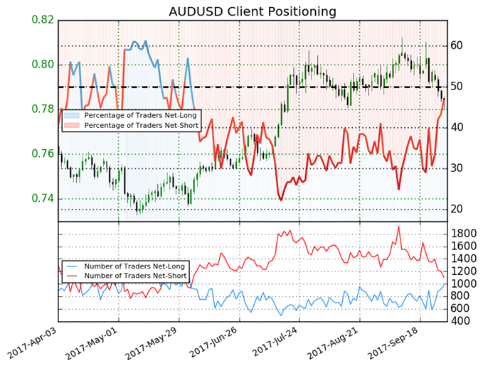 AUD/USD Weakness Ahead, Sentiment Shifts Warn