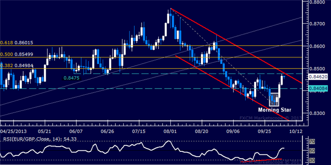 dailyclassics_eur-chf_body_Picture_8.png, Forex: EUR/GBP Technical Analysis  Bulls Aim to Challenge 0.85