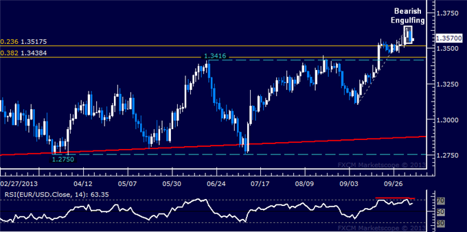 dailyclassics_eur-usd_body_Picture_2.png, Forex: EUR/USD Technical Analysis  Turn Lower Hinted Ahead