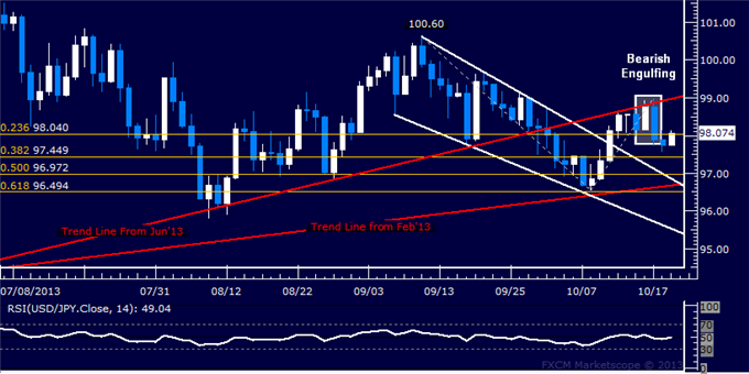 dailyclassics_usd-jpy_body_Picture_6.png, Forex: USD/JPY Technical Analysis  Gains Capped at Trend Line