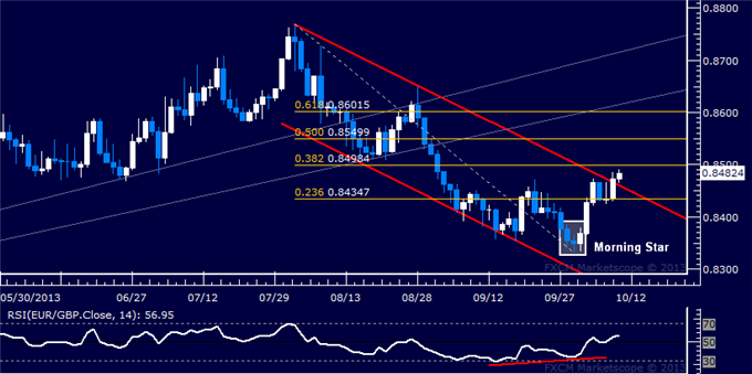 dailyclassics_eur-chf_body_Picture_8.png, Forex: EUR/GBP Technical Analysis  Key Channel Top Broken